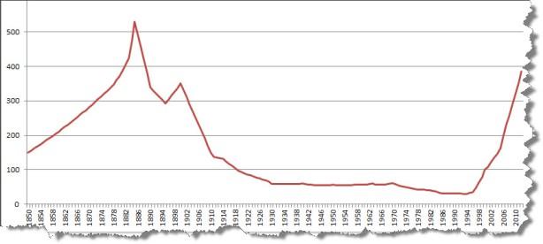 Entwicklung der Anzahl der Brauereien in der Schweiz seit 1850