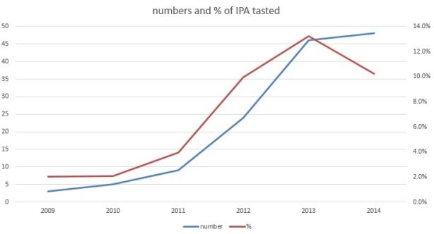 IPA_graph